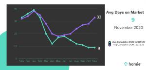 Average Days on Market Graph