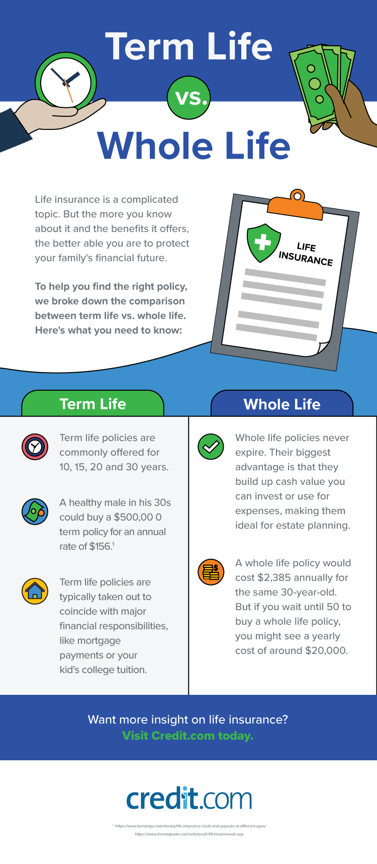 Infographic explaining the difference between term and whole life insurance policies.